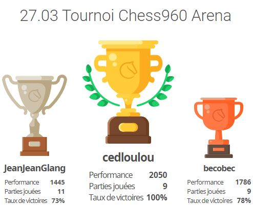 tournoi-chess960-27-3-21